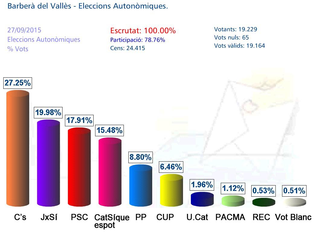 elecciones generalitat de catalunya: