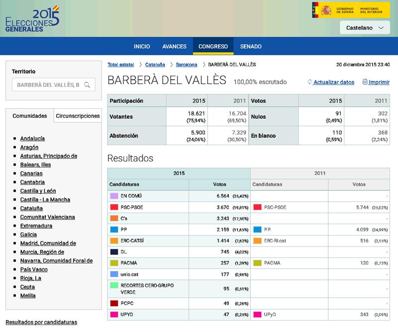 elecciones generales 2015 resultados ayuntamiento de