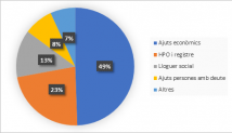 Grafic dades 2016